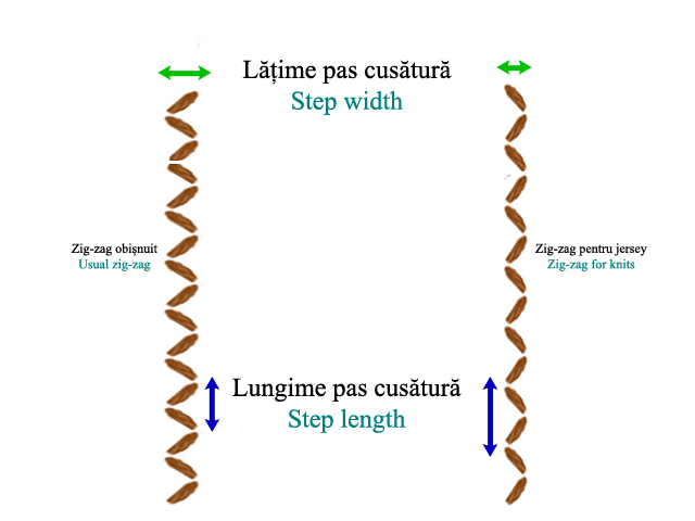 zig zag stitch settings
